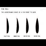 Surfboard fin foil comparison