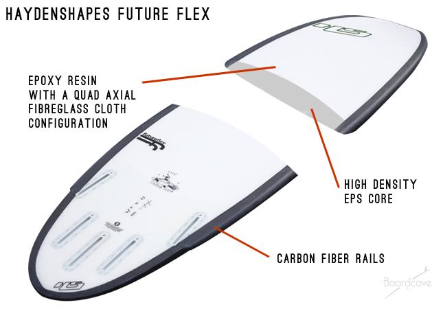 haydenshapes future flex breakdown