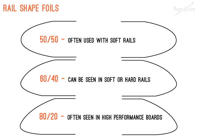surfboard rail shape foils