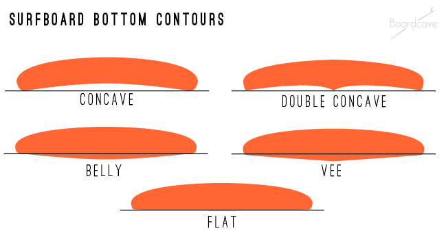 Different types of surfboard bottom contours concave, double concave, belly, vee and flat