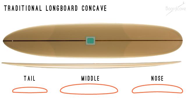 longboard surfboard concave contours